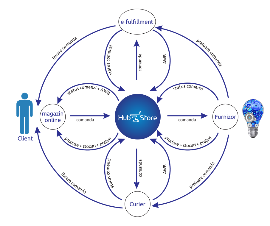 HubStore diagram